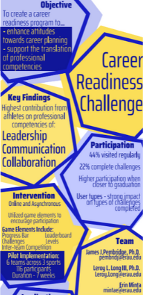 Infographic: Career Readiness Challenge (CRC) Summary