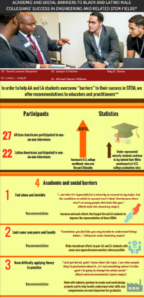 Infographic: Academic and Social Barriers to Black and Latino Male Collegians' Success in Engineering and Related STEM Fields