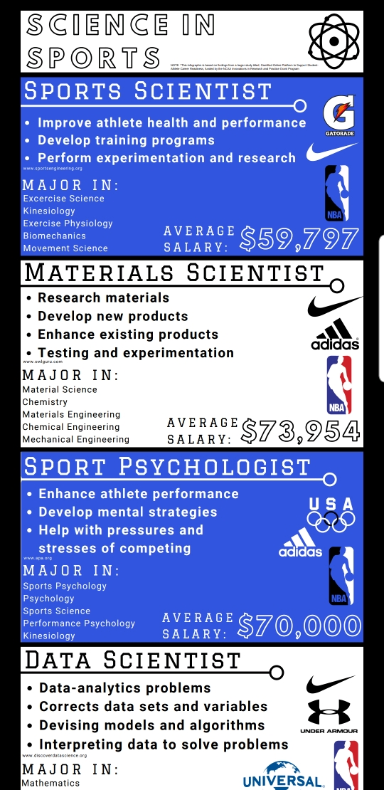 Infographic: Science in Sports