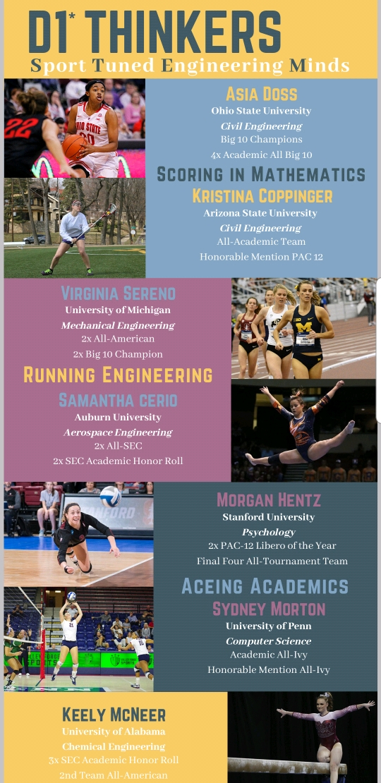 Infographic: D1 STEM Student-Athletes