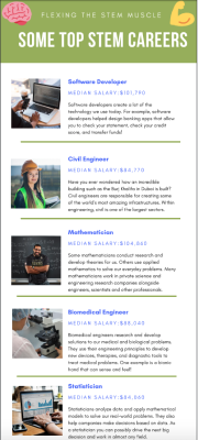 Infographic: Be a STEM Professional